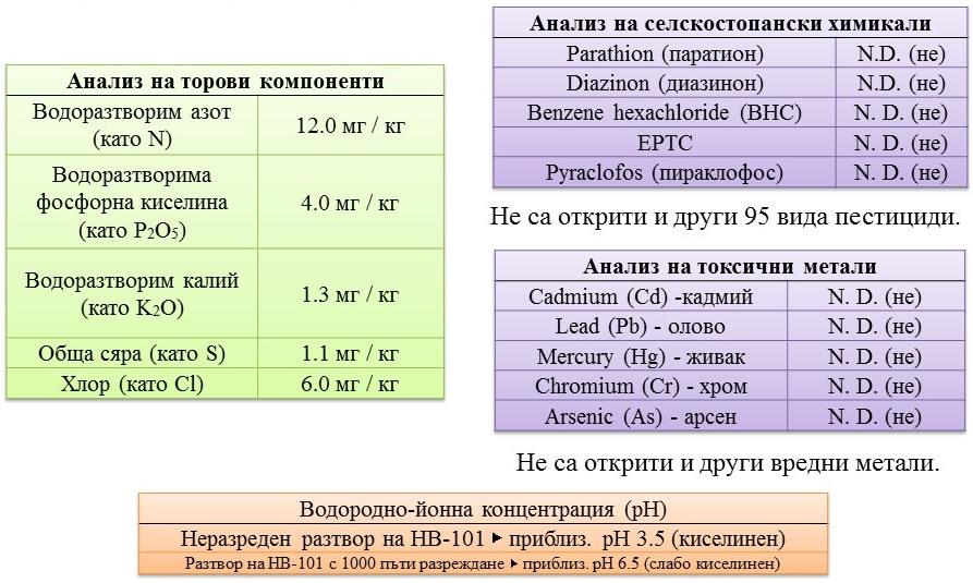 Компоненти на HB-101